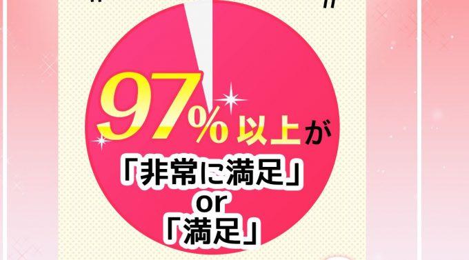 97%以上のお客様にご満足頂いております